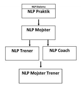 NLP praktik