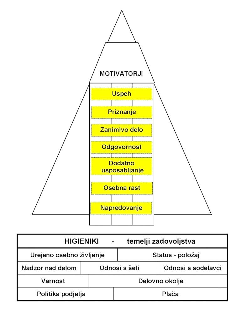herzbergova teorija motivacije